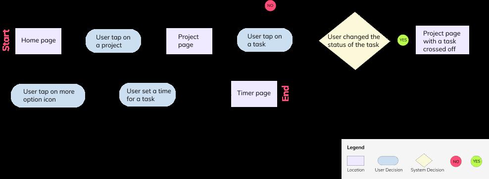 Task-flow-1-3